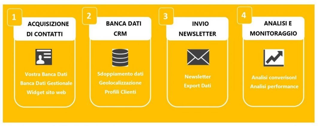 Pack CRM